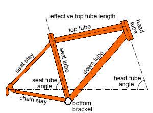 Compact-Bike-geometry.jpg