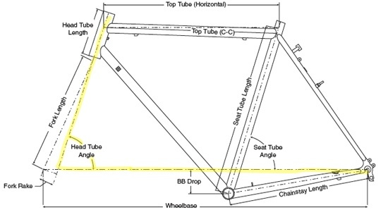 Understanding Bicycle Frame Geometry - CyclingAbout
