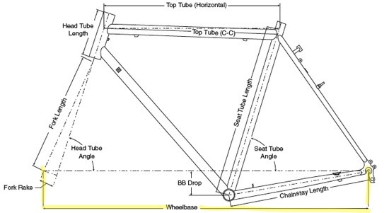 Understanding Bicycle Frame Geometry Cyclingabout