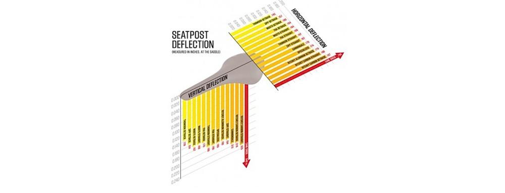 Seatpost Flex
