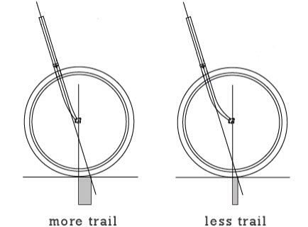Geometry Fork Trail