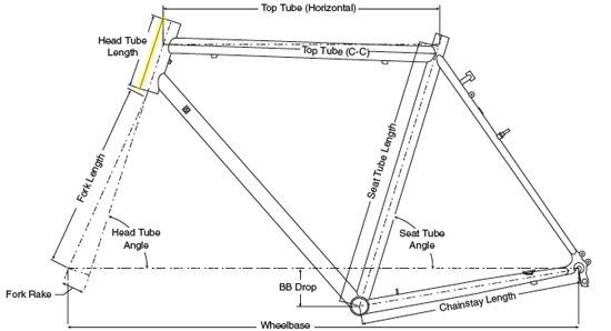 Geometry Headtube Length