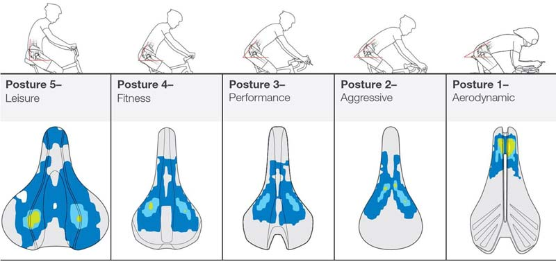 Saddle Comfort For Cyclists How To Treat And Prevent