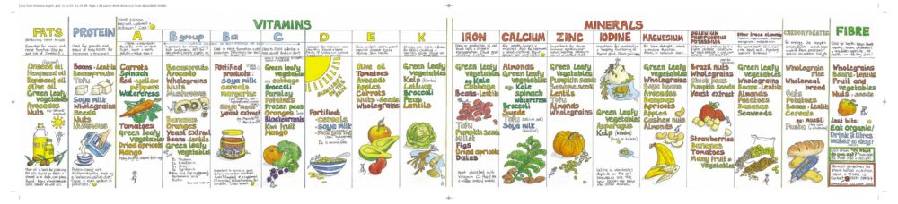 Click this vegan food infographic for more detail.