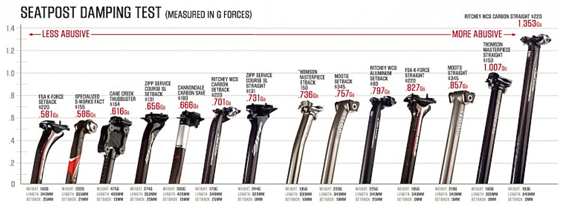 Seatposts: Overlooked Yet Critical For Your Comfort ...