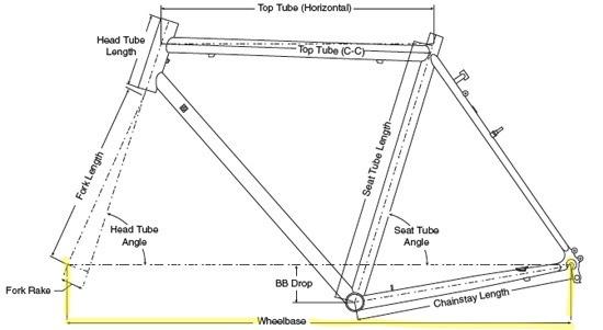 Geometry Wheelbase