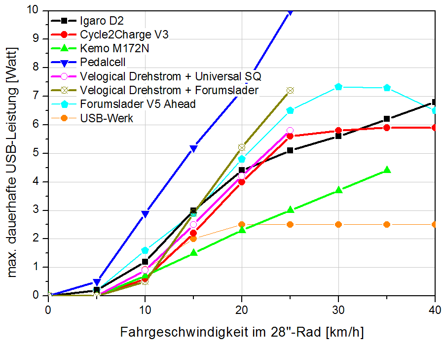 Dynamo-USB-Charger-Testing-FahrradZukunft-2020.png