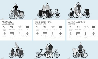 Bicycle Touring Infographic: 121 Cyclists + their Bikes, Trips and Websites